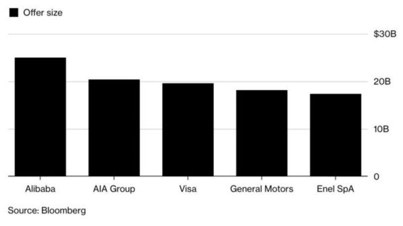 Le Più Grandi IPO