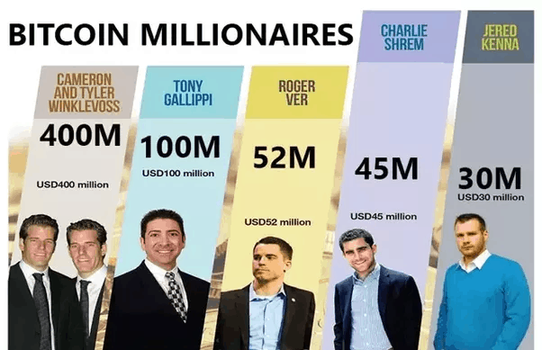 Milionari con il Bitcoin