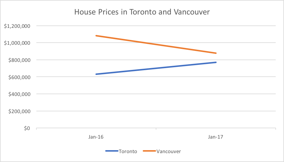 House Prices in Toronto and Vancouver