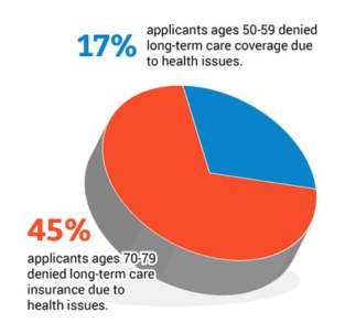 Delaying getting long-term care insurance has consequences