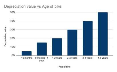 Depreciation value vs Age of bike