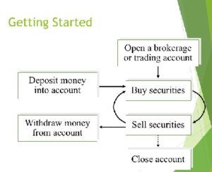 Buying and selling financial Securities
