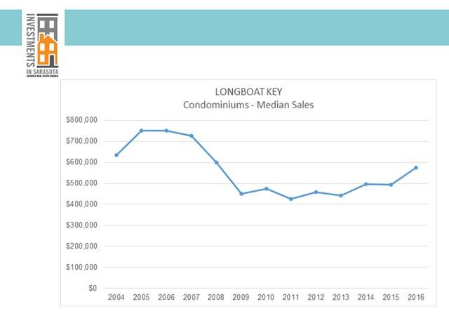 Longboat Key Condominiums Median Sales