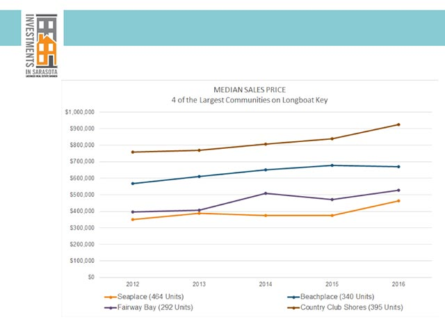 Median Sales Price for 4 of the largest communities on Longboat Key
