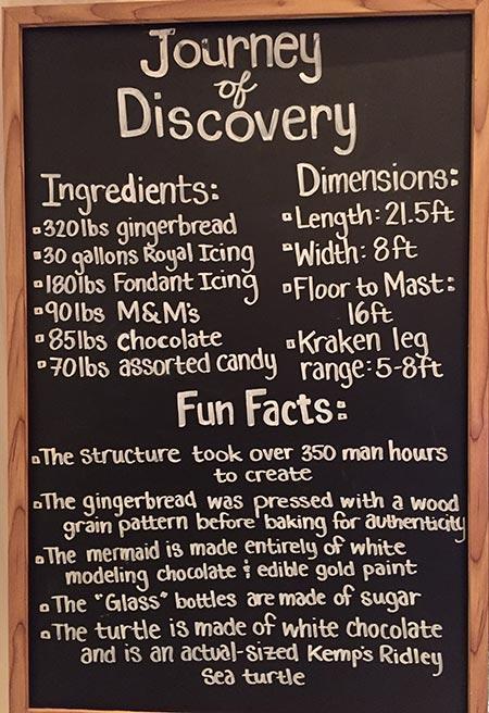 Gingerbread Fun Facts