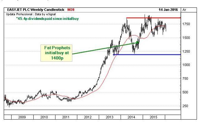 Fat prophets global property fund ipo