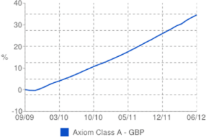 Axiom Legal Financing Fund - chart