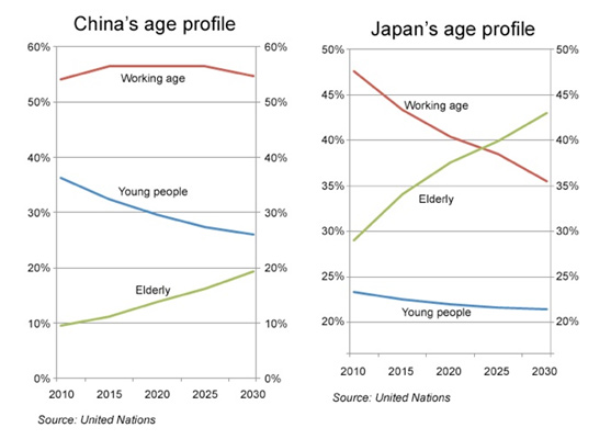 Age Profile, China and Japan