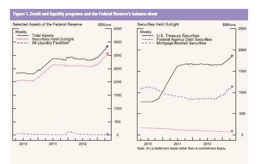 FOMC balancesheet
