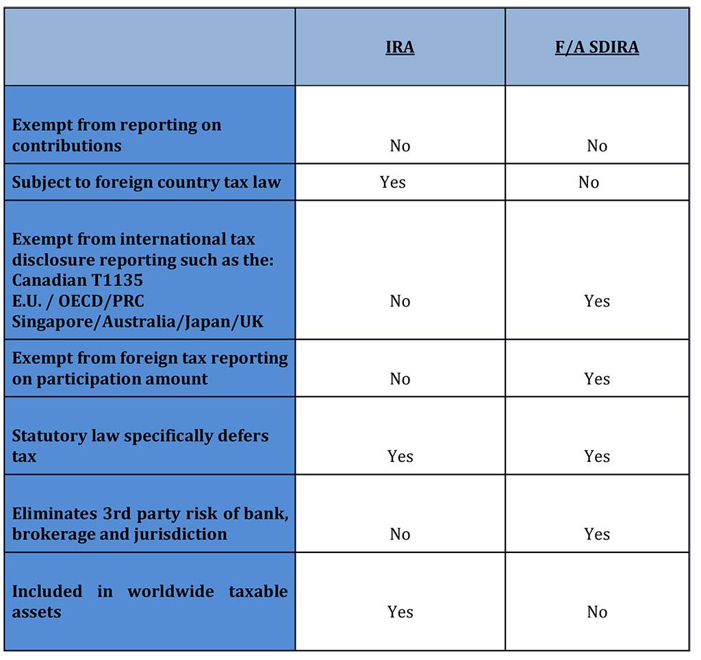 SDIRA-vs-FASDIRA - Invest Offshore in Marco Polo Pure China Fund