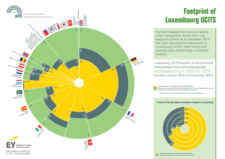Footprint of Luxembourg UCITS