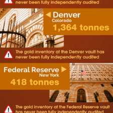 Infographic US Gold Market