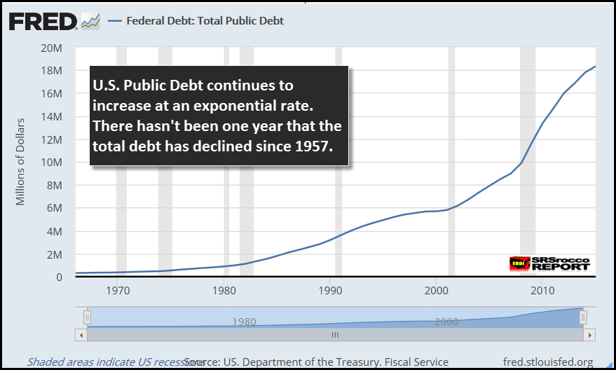FRED US Total Public Debt