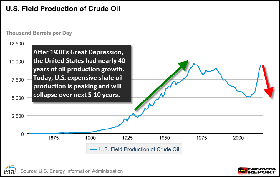 U.S. Oil Production 1859-2015 and the GreatDepression