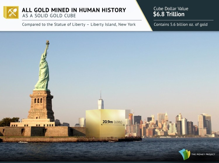 Gold cubes for Visualizing Gold's Value And Rarity - All Gold Mined in Human History