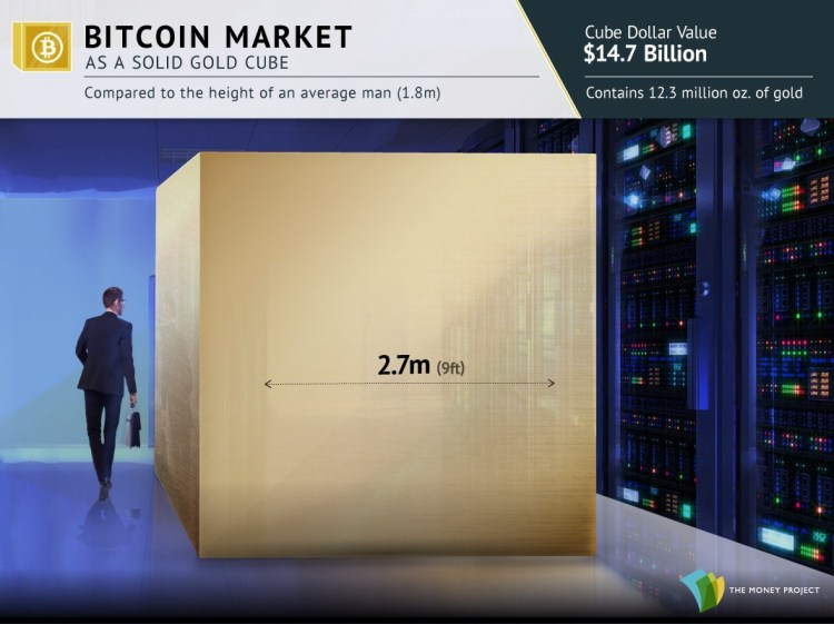 Gold cubes for Visualizing Gold's Value And Rarity - Bitcoin Market