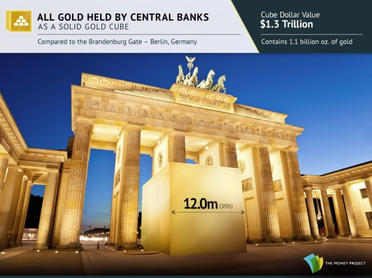 Gold cubes for Visualizing Gold's Value And Rarity - All Gold held by Central Banks