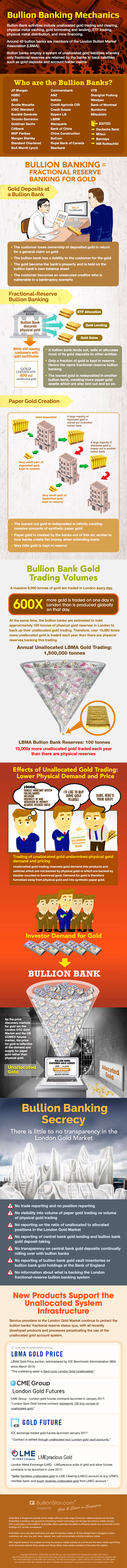 Bullion Banks and Bullion Banking Mechanics