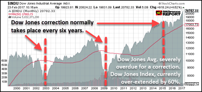 Dow Jones Long Term Chart - Coiled Spring