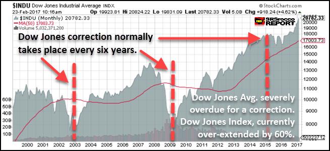 Dow Jones Long Term Chart - Coiled Spring