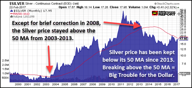 Silver long term chart - Coiled Spring