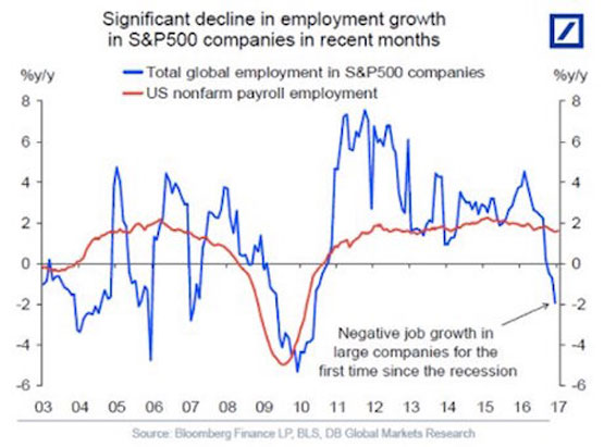 S&P 500 Employment and US Economy Growth