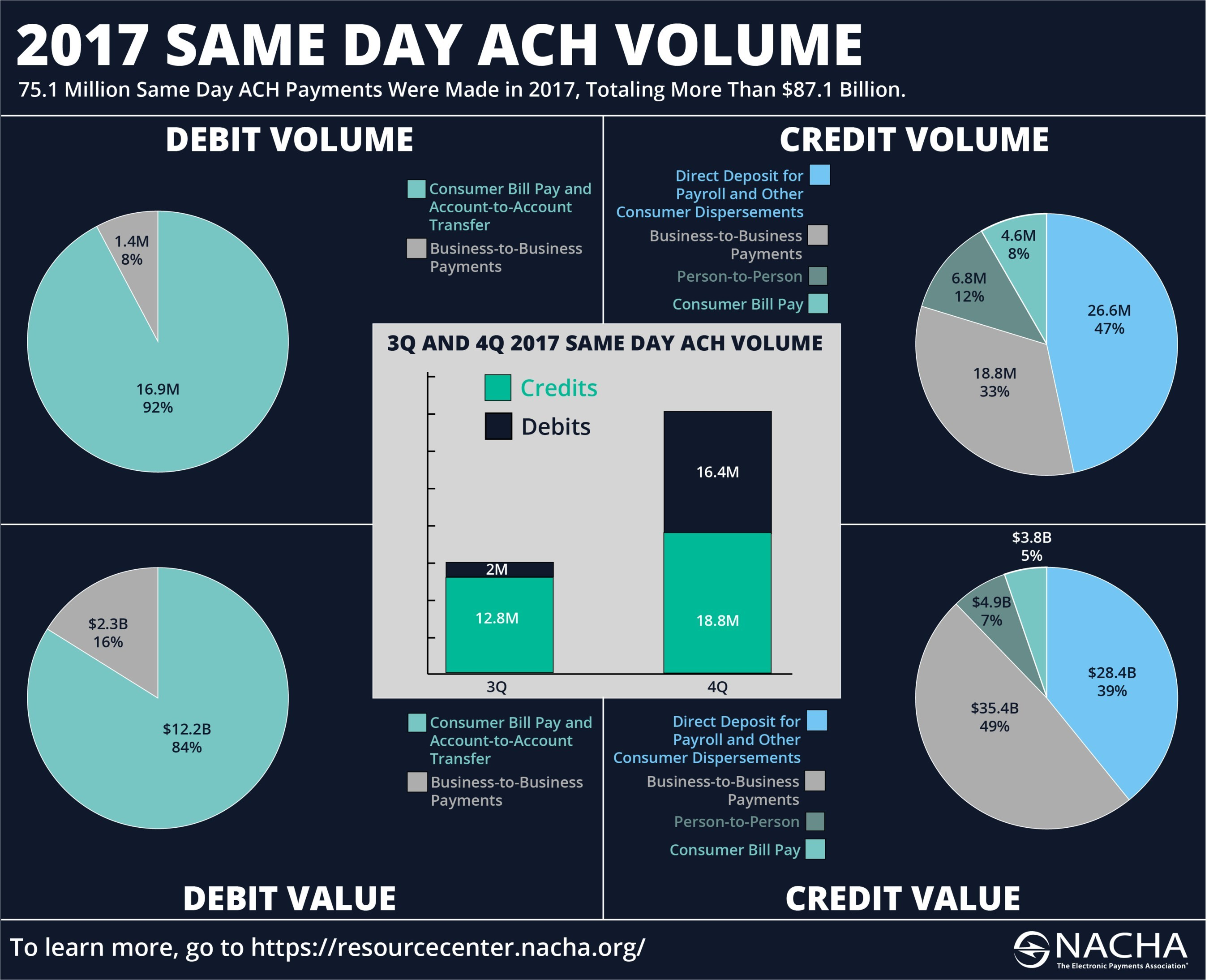 75.1 million Same Day ACH payments were made in 2017, totaling more than $87.1 billion.