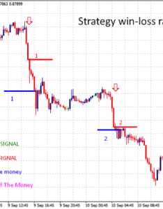 minute trading strategy also  simple and rh che