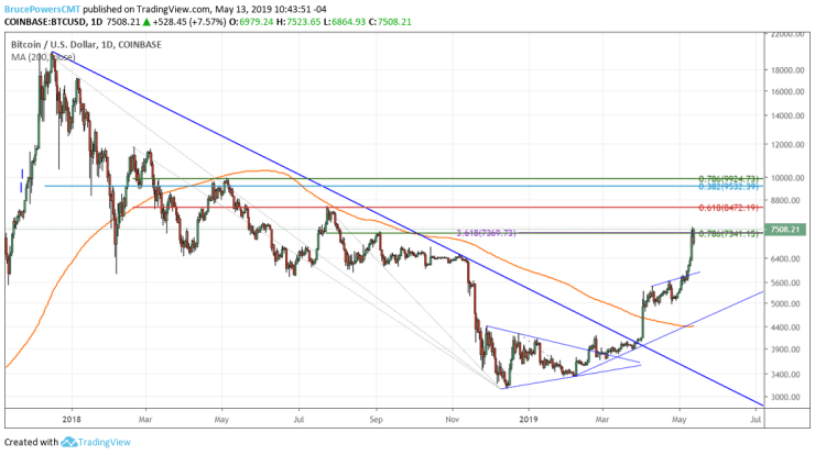 Performance of bitcoin vs. the U.S. dollar