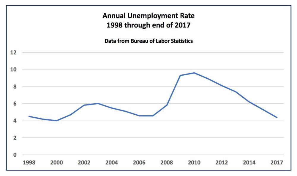 medium resolution of u s unemployment rate 1998 to 2017