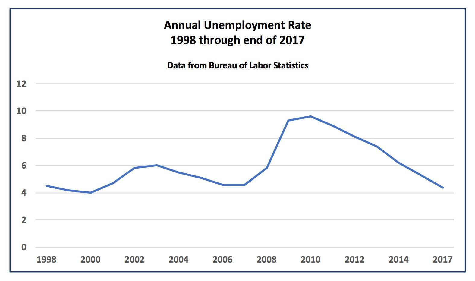 hight resolution of u s unemployment rate 1998 to 2017