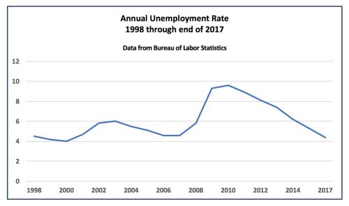 small resolution of u s unemployment rate 1998 to 2017