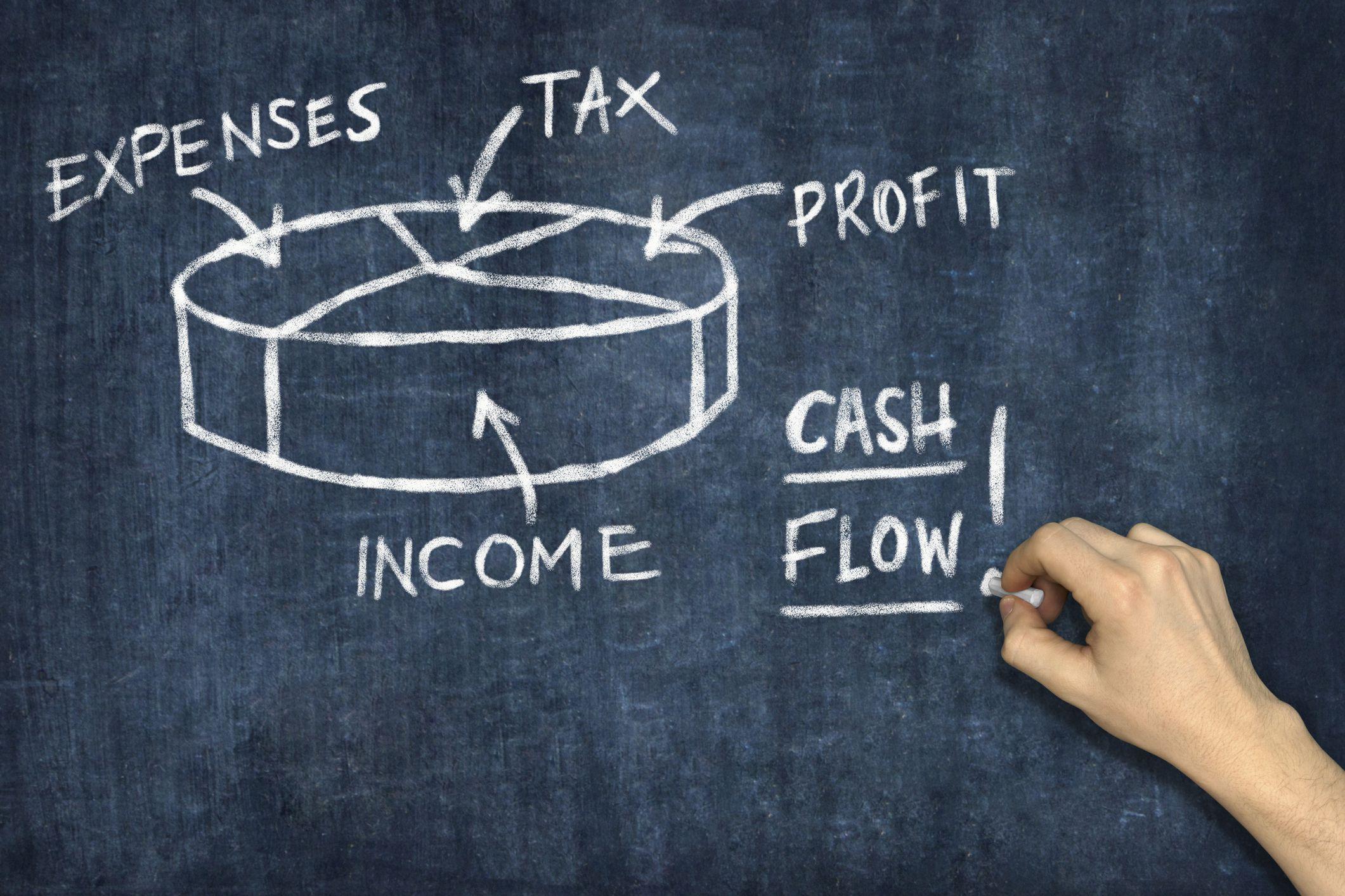 Cash Flow After Taxes Cfat