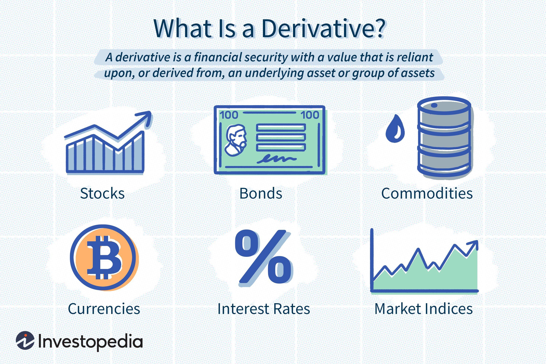 Derivative Definition