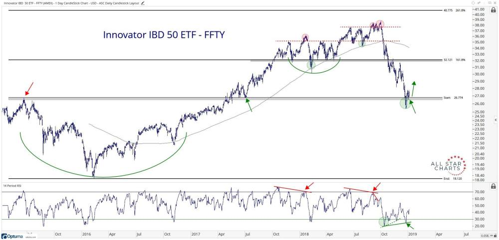 medium resolution of technical chart showing the performance of the innovator ibd 50 etf ffty