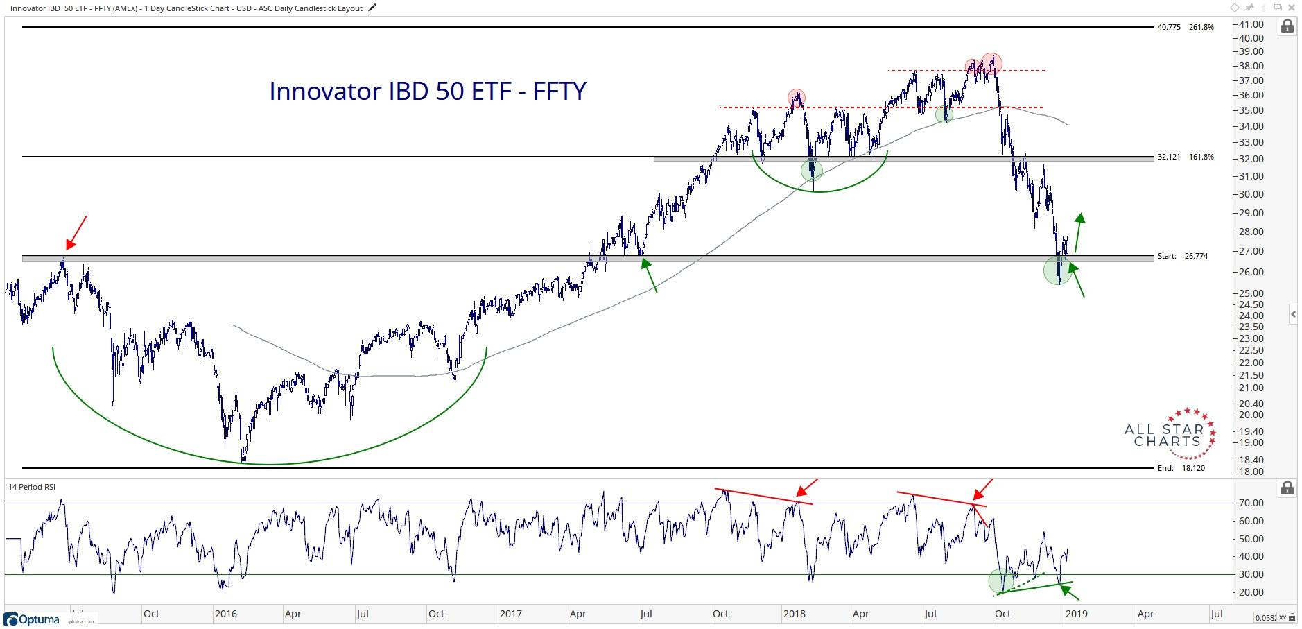 hight resolution of technical chart showing the performance of the innovator ibd 50 etf ffty