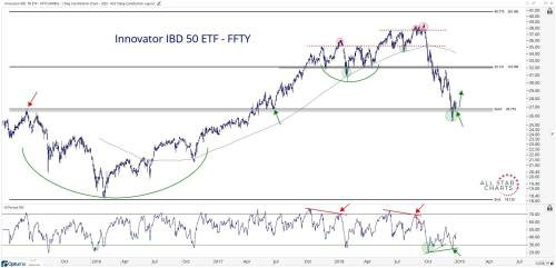 small resolution of technical chart showing the performance of the innovator ibd 50 etf ffty