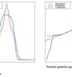 leptokurtic distributions [ 1494 x 954 Pixel ]