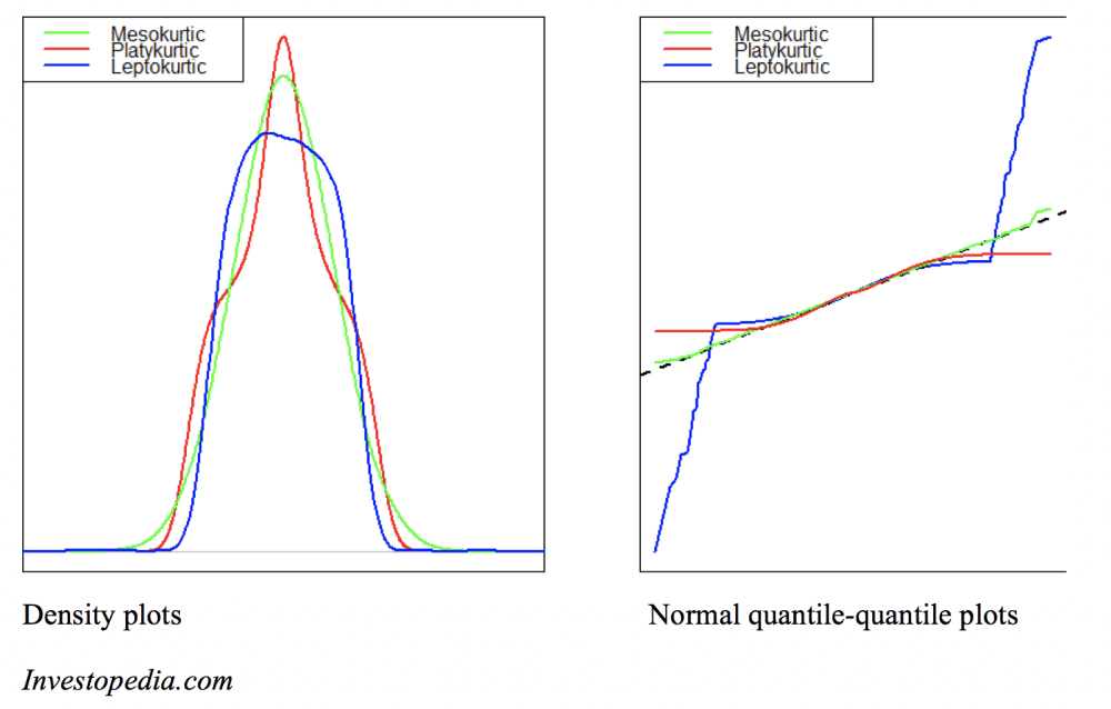 medium resolution of leptokurtic distributions
