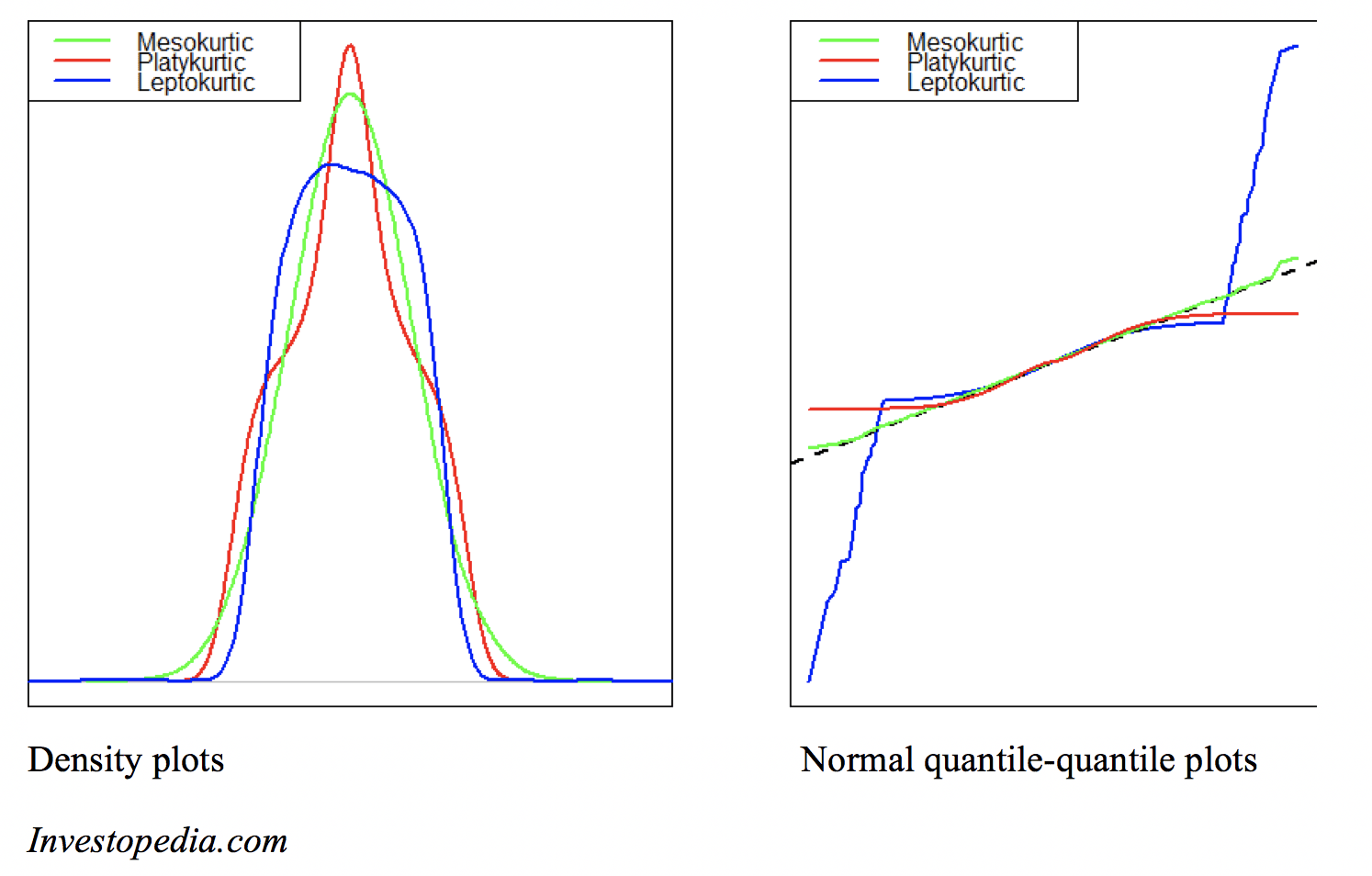 hight resolution of leptokurtic distributions