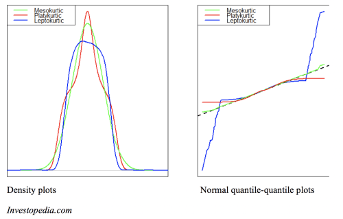 small resolution of leptokurtic distributions