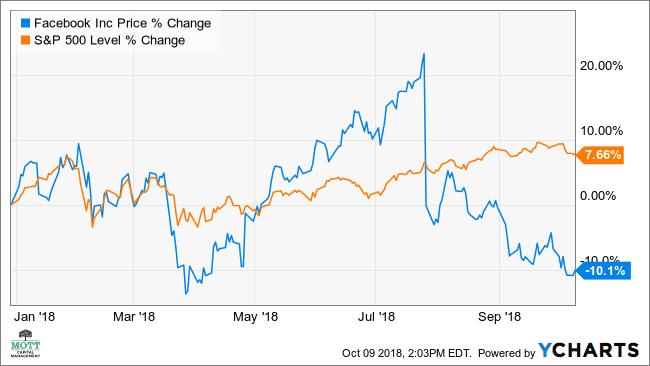 facebook stock seen dropping