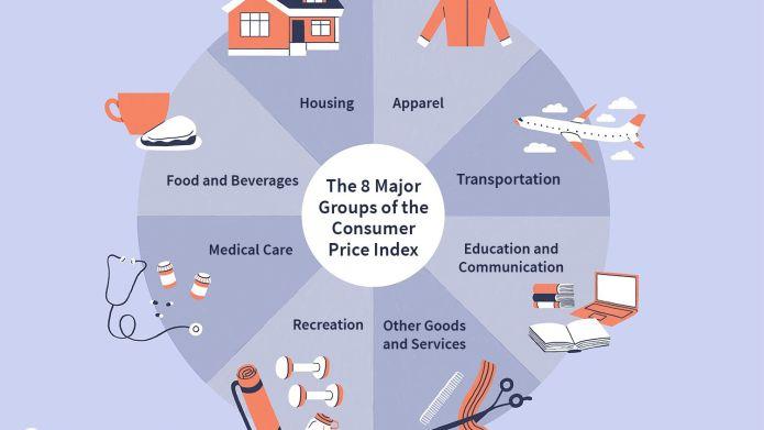 Consumer Price Index (CPI) Definition