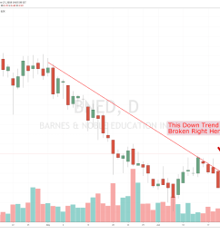 chart showing the share price performance of barnes noble education inc bned [ 1600 x 1177 Pixel ]