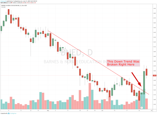 small resolution of chart showing the share price performance of barnes noble education inc bned