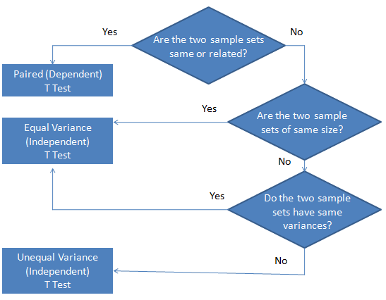 t test definition