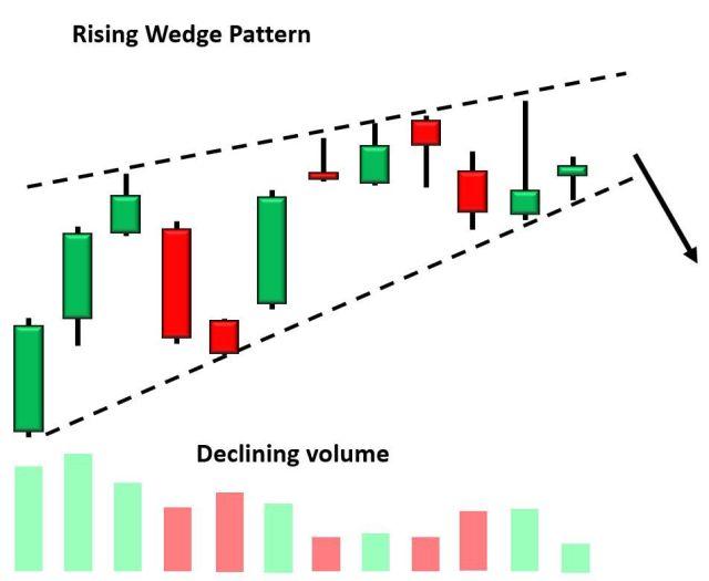 Wedge Definition