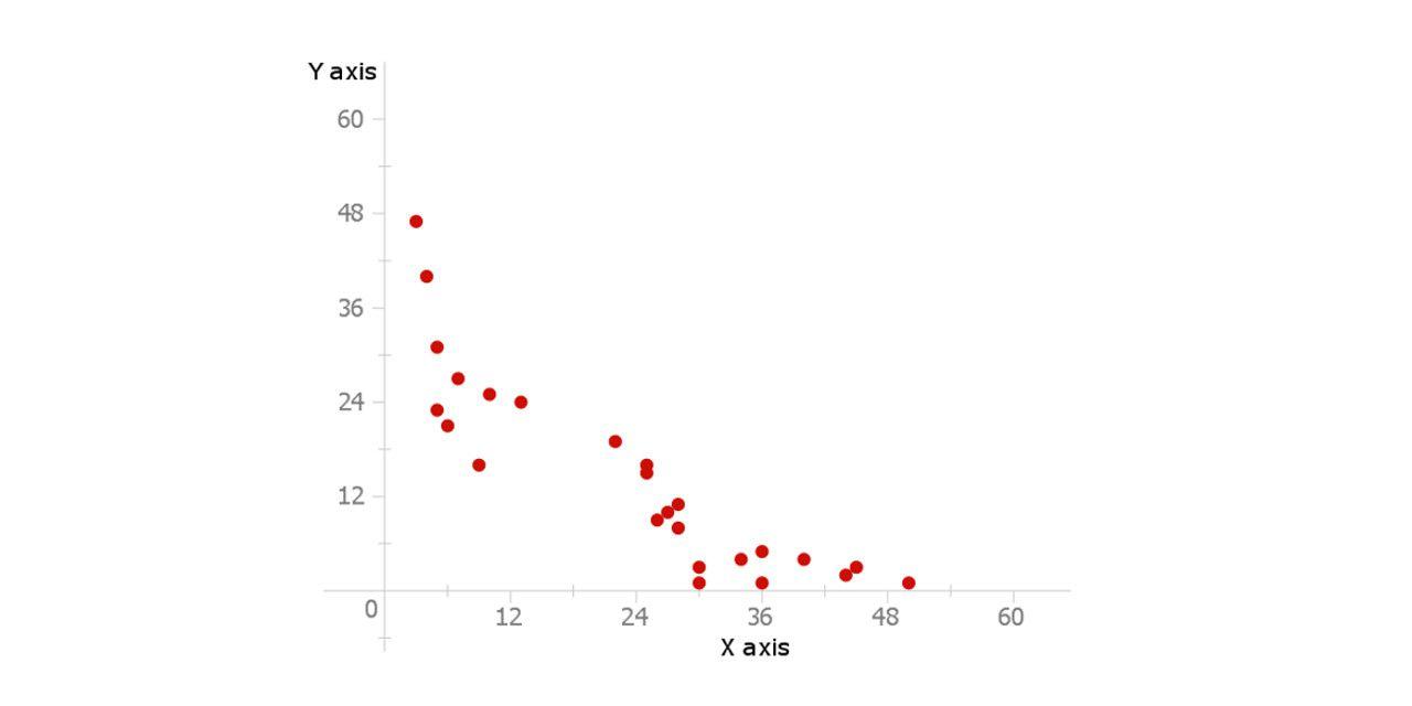 hight resolution of scatter plot diagram