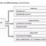 investoren-differenzierung