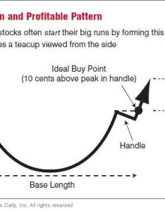 Howtobuy patterns pt also the three most common chart patterns page stock news  rh investors